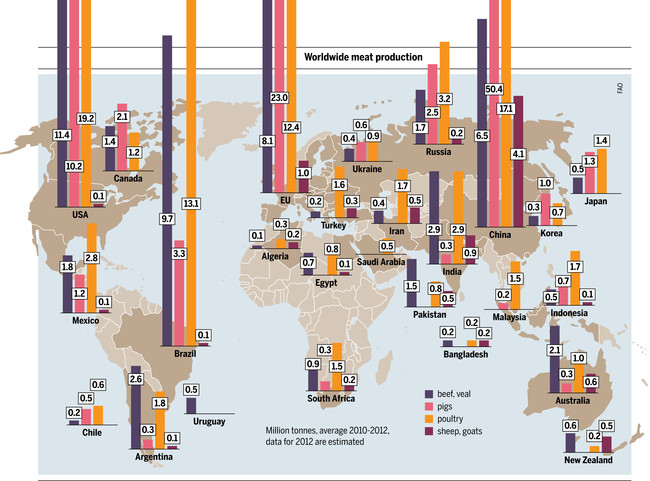 How People Consume Meat Around The World Charts