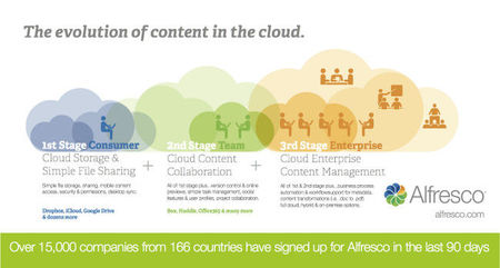 Alfresco in the cloud, la versión SaaS del gestor documental