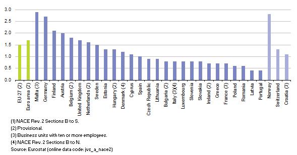 eurostat-job-vacancy-rate.png