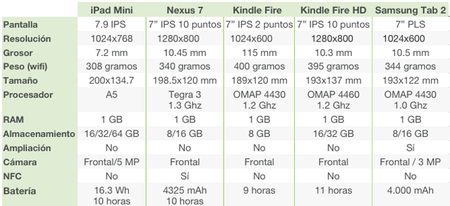 Comparativa Tablets