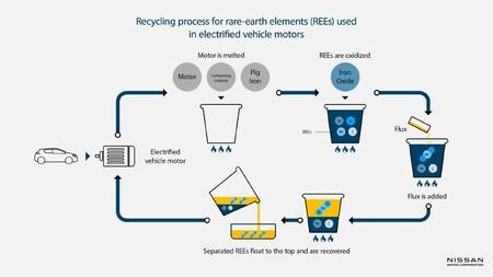 Nissan proceso de reciclaje