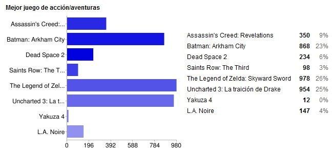 Mejor juego de Acción/Aventuras de 2011 según los lectores de VidaExtra: gráfico