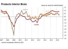 La ausencia de Gobierno no perjudica el crecimiento económico en España