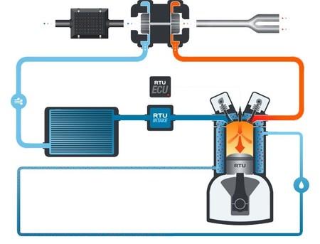 RTU esquema de funcionamiento del motor pseudo-adiabático