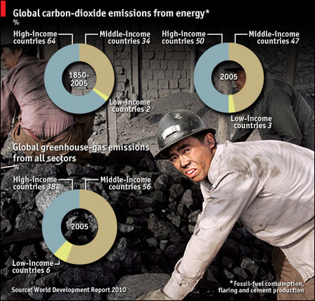 ¿Quiénes son los más culpables por las emisiones de carbón?
