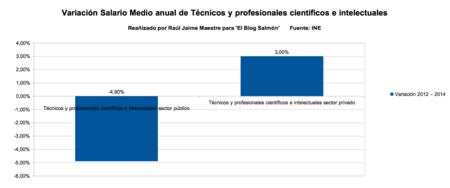 variacion salario medio anual de tecnicos y profesionales cientificos