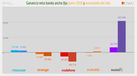 Ganancia Neta Banda Ancha Fija Junio Y Acumulado De 2018