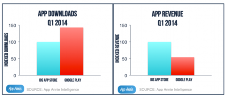 Descargas e ingresos app stores