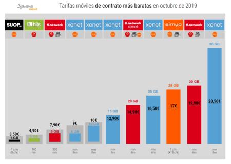 Tarifas Moviles De Contrato Mas Baratas En Octubre De 2019