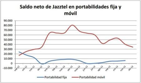 Saldo neto de portabilidades de Jazztel