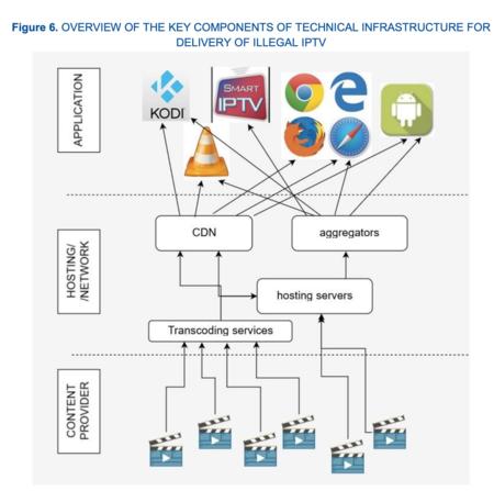 """""""Visión general de los componentes clave de la infraestructura técnica para el suministro de IPTV ilegal"""""""
