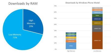 Windows Trends Dec14 Device