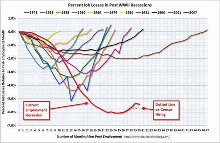 Malos datos de empleo anticipan mayores caídas y deflación