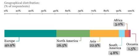 Distribución por paises