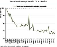 El mercado inmobiliario español pinta muy mal