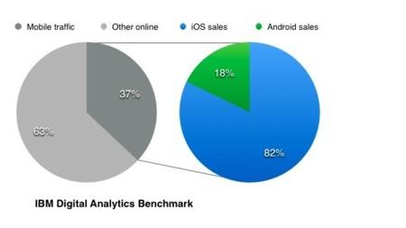El ochenta y dos por ciento de las compras online realizadas el Black Friday realizadas desde iOS
