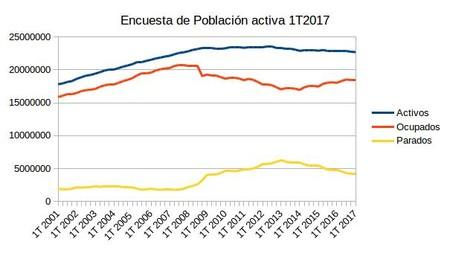 Epa Del 1t2017 17 200 Desempleados Mas Hacen Subir La Tasa De Paro Hasta El 18 75 3