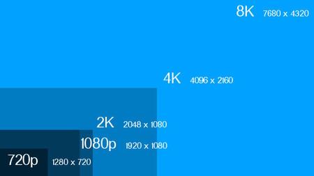 resoluciones 4k y 8k