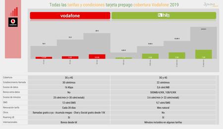 Todas Las Tarifas Y Condiciones Tarjeta Prepago Cobertura Vodafone 2019