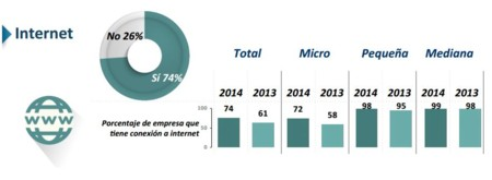 Acceso a internet PYMES 2014