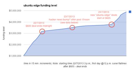 Ubuntu Edge - seguimiento