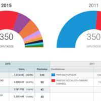 Internet sabe ahora mismo más de pactos de gobierno que Rajoy, Sánchez e Iglesias