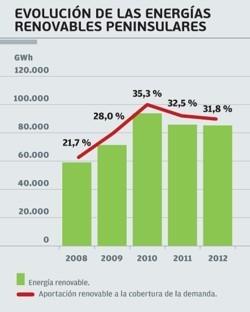 Evolución de las energías renovables REE 2012