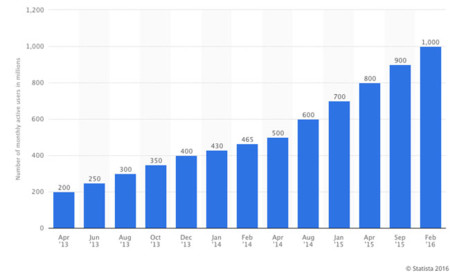 Crecimiento de MAU de WhatsApp de 2013 a 2016