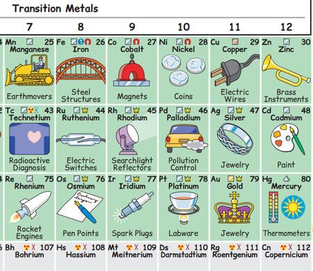 La ilustracin que muestra cmo los elementos de la tabla peridica se utiliza desde en las clnicas de los dentistas hasta en los medidores y controladores de contaminacin de los automviles urtaz Images
