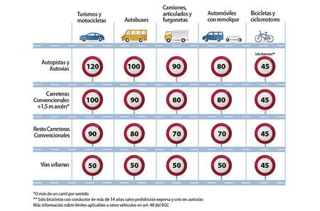 Limites De Velocidad Infografia Detalle