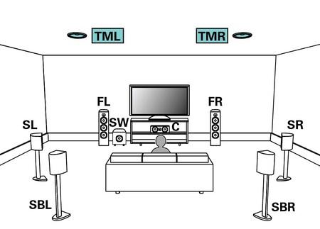 Configuración de un sonido Dolby Atmos 9.1 con 2 altavoces en el techo.
