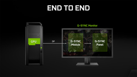 Nvidia Gync Notebook End To End