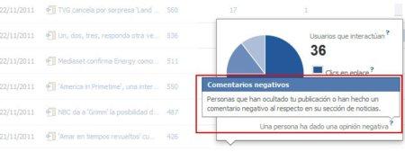 Las nuevas estadísticas de Facebook también muestran el feedback negativo