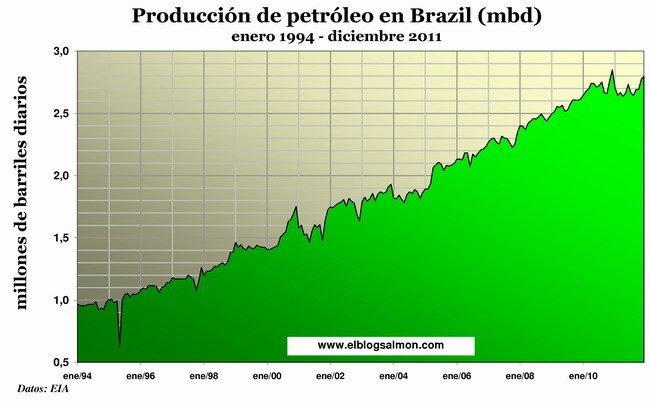 Producción de petróleo en Brasil