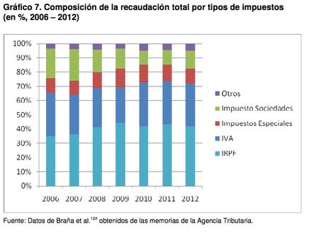 Algunas precisiones sobre el informe Oxfam y los pocos impuestos que pagan las empresas españolas