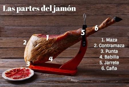 Partes Jamon