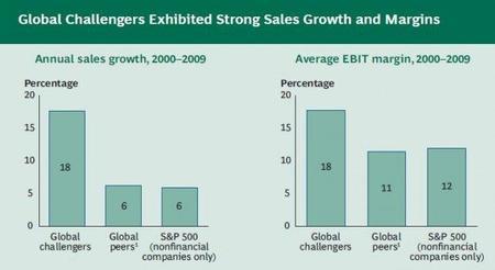Las empresas emergentes están haciendo cada vez más ruido
