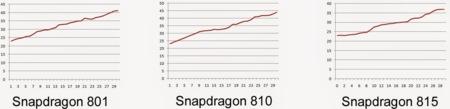 Qualcomm Snapdragon 815 Vs 810 Vs 810 Cooler