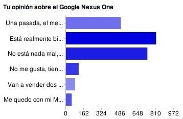 Google Nexus One gusta mucho, pero no es el mejor. Resultados de la encuesta