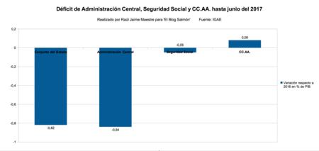 Deficit Conjunto Estado Seg Social Y Ccaa