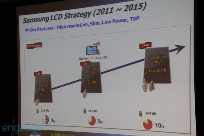 Samsung paneles tablets