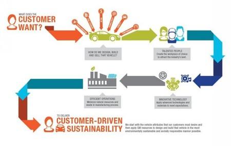 Informe sostenibilidad General Motors