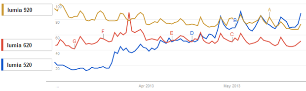Lumia 520 en Google Trends