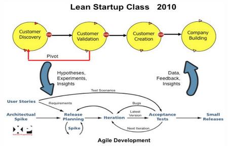 Cómo es el Customer Development aplicado a la pyme (III)