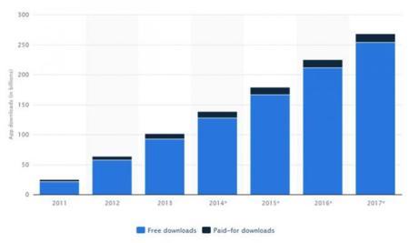 La descarga de apps gratuitas crece sin parar; las de pago, solo tímidamente. La imagen de la semana