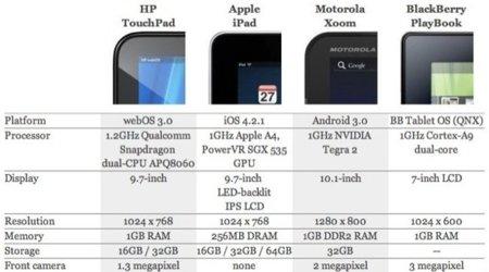 Los primos del iPad, tres grandes competidores que nada tienen que envidiar a Apple