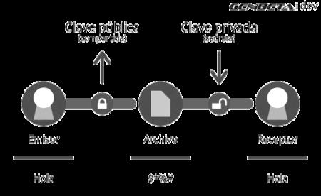 Esquema de criptografía asimétrica