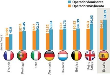El Triple Play español (teléfono fijo, banda ancha y televisión de pago) es el más caro de Europa
