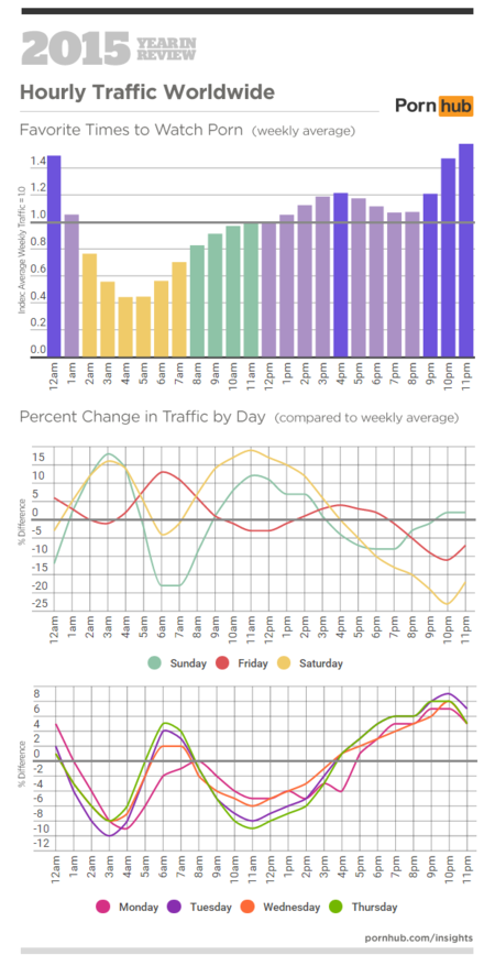 1 Pornhub Insights 2015 Year In Review Hourly Traffic