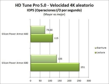 Hdtunepro5 4k Aleatorio Iops